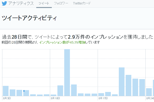 capture-20140831-054901 Twitterアナリティクスが一般公開