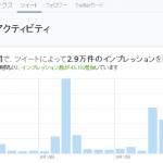 Twitterアナリティクスが一般公開